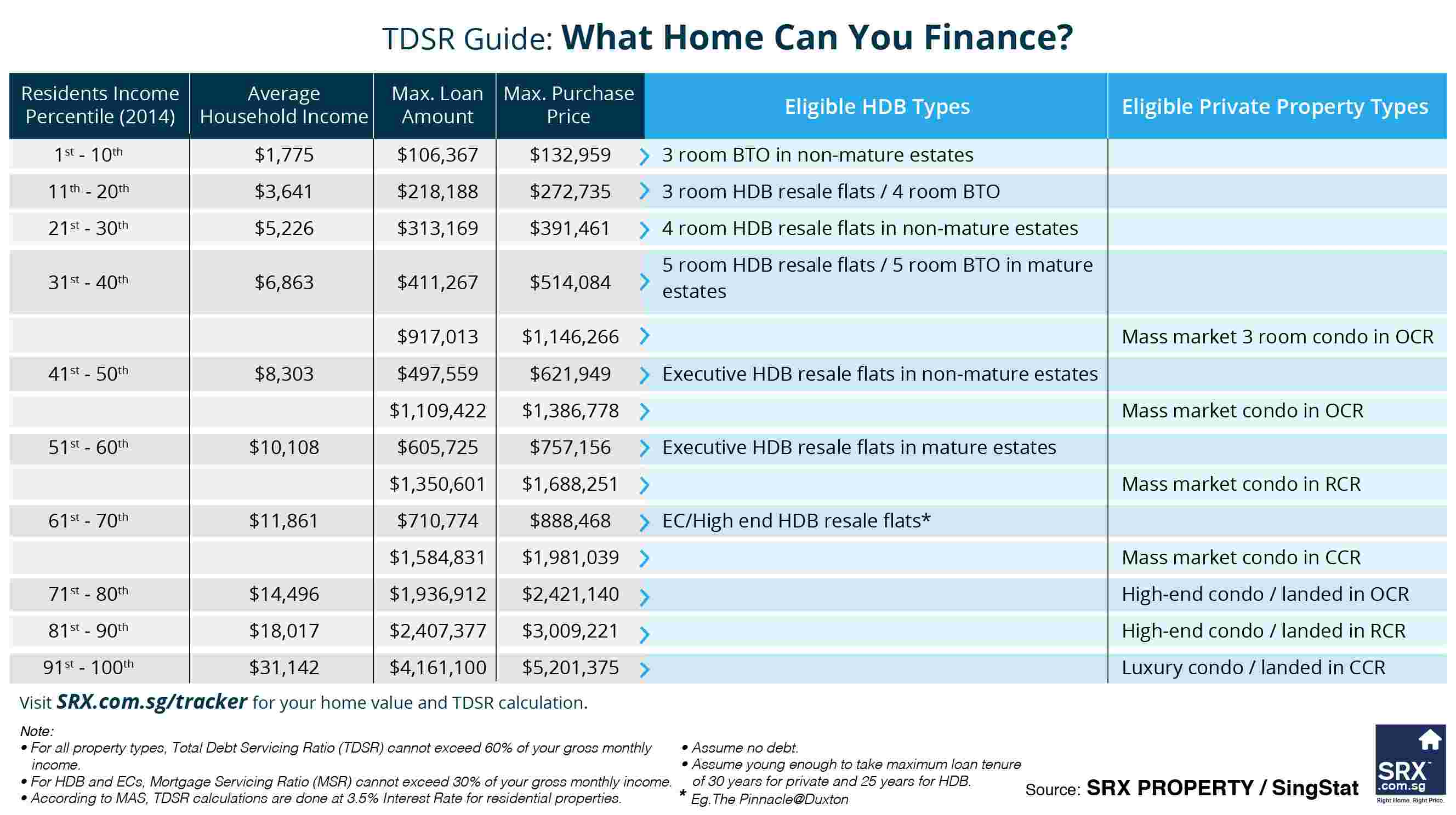 Total Debt Servicing Ratio (TDSR) Guide by SRX