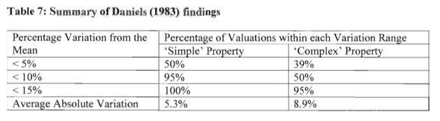 Table of valuation margin of error