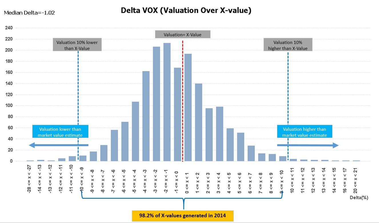 Valuation over X-Value