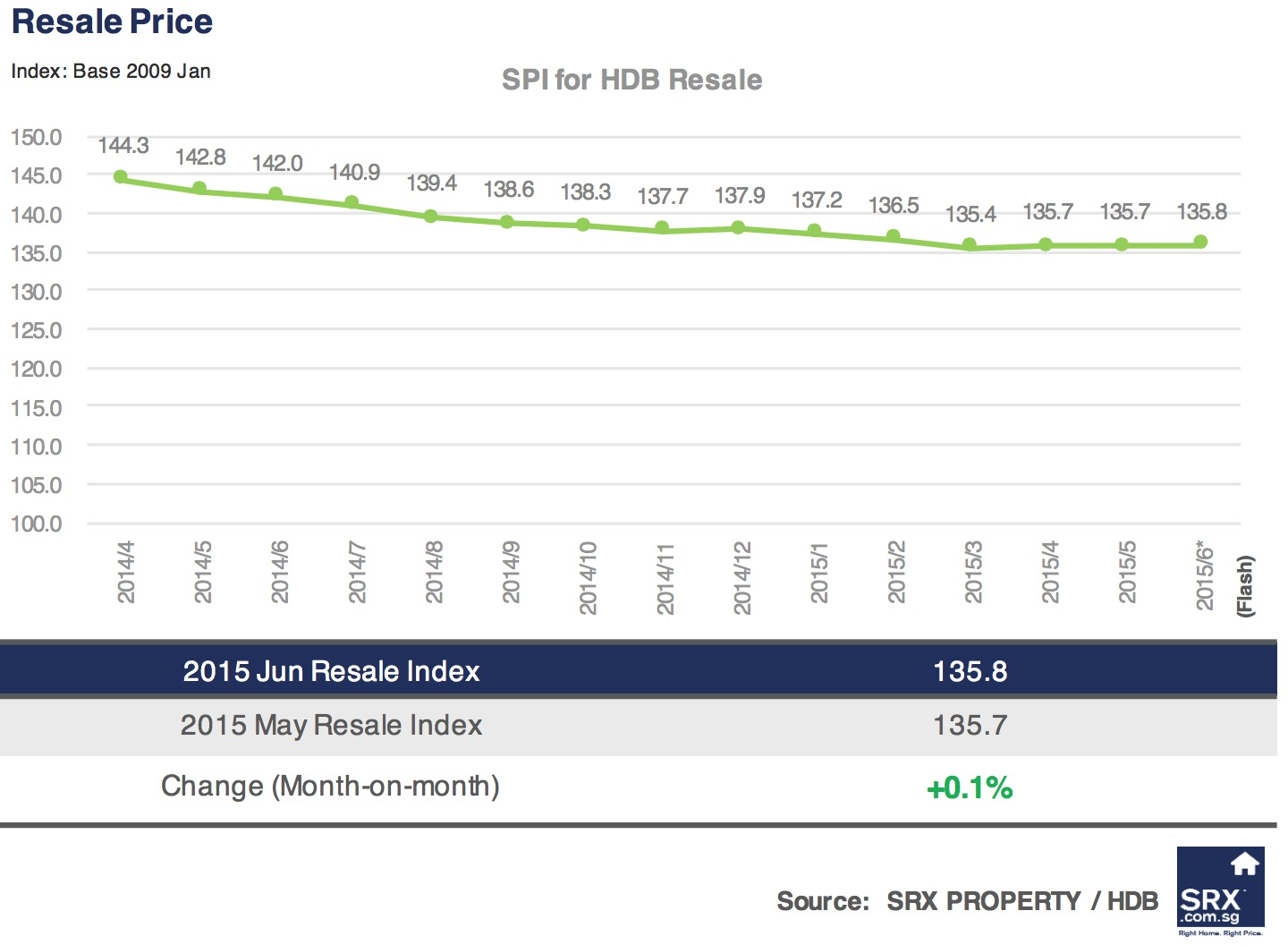 http://www.srx.com.sg/singapore-property-news/9131/headline-hdb-resale-price-up-01-in-june-highest-resale-volume-in-two-years