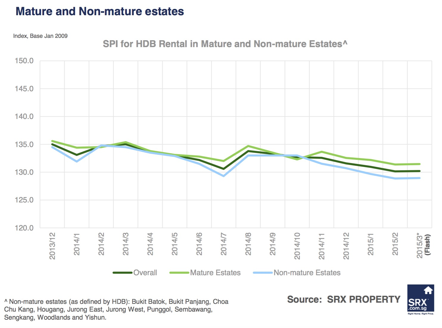 http://www.srx.com.sg/singapore-property-news/6832/non-landed-private-rents-down-volume-improved-in-march--2015