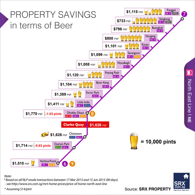 Beers Savings North-East MRT Line