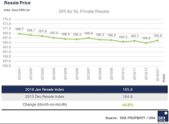 Private apartment resale prices rise in Jan: SRX